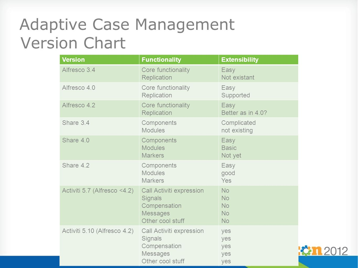 Adaptive Case Management Version Chart