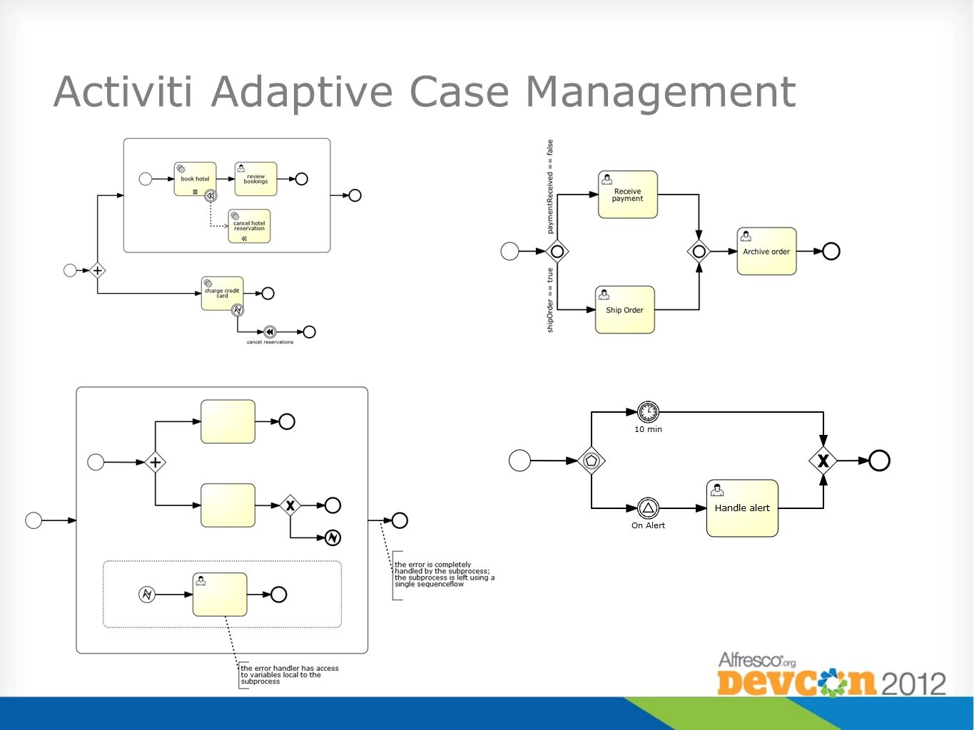 Activiti Adaptive Case Management
