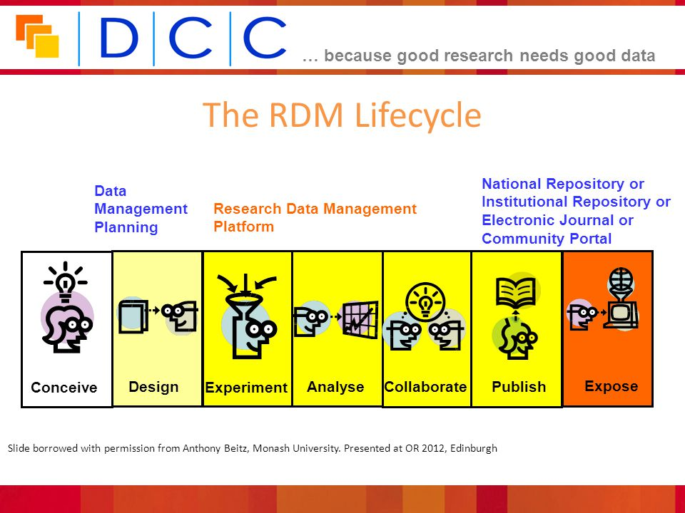 The RDM Lifecycle Expose National Repository or