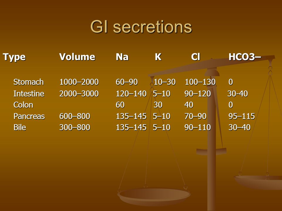 GI secretions Type Volume Na K Cl HCO3–