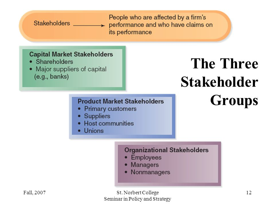 The Three Stakeholder Groups