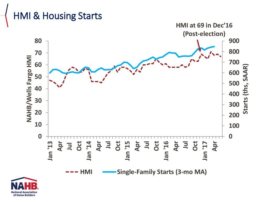 NAHB/Wells Fargo Housing Market Index - ppt download
