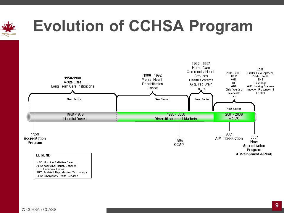Evolution of CCHSA Program