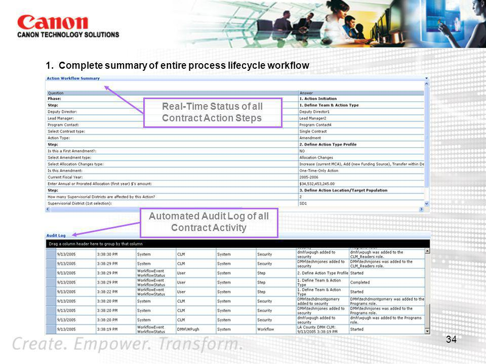 1. Complete summary of entire process lifecycle workflow