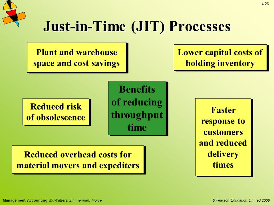 Just-in-Time (JIT) Processes