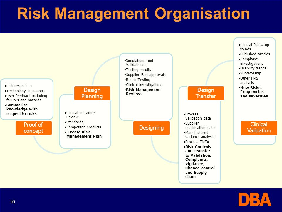 Risk Management Organisation