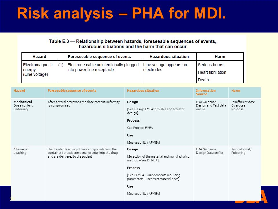 Risk analysis – PHA for MDI.