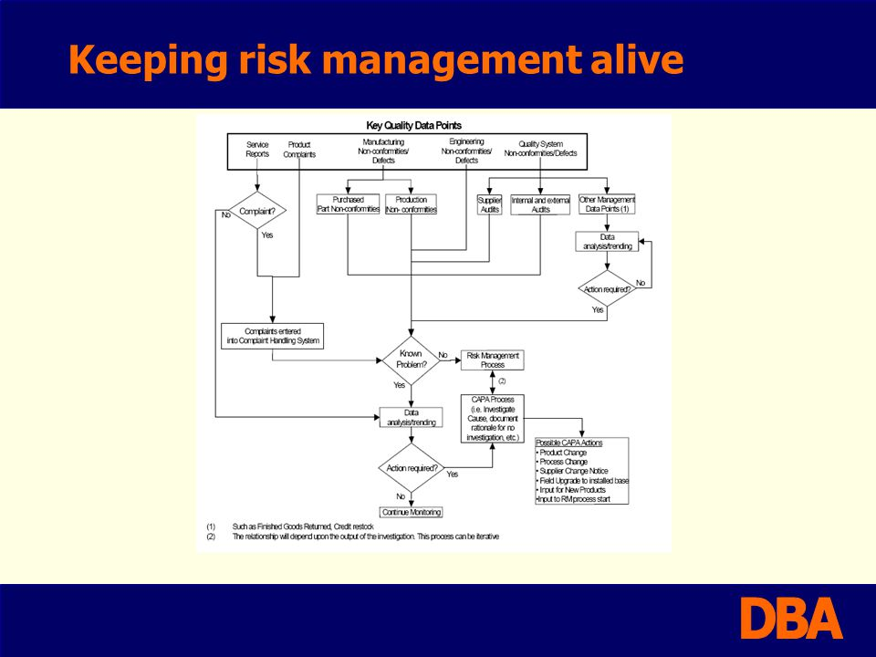 Keeping risk management alive