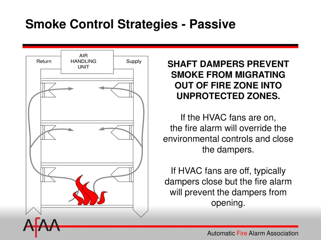 Fire Alarm Interface of Smoke Dampers - ppt download
