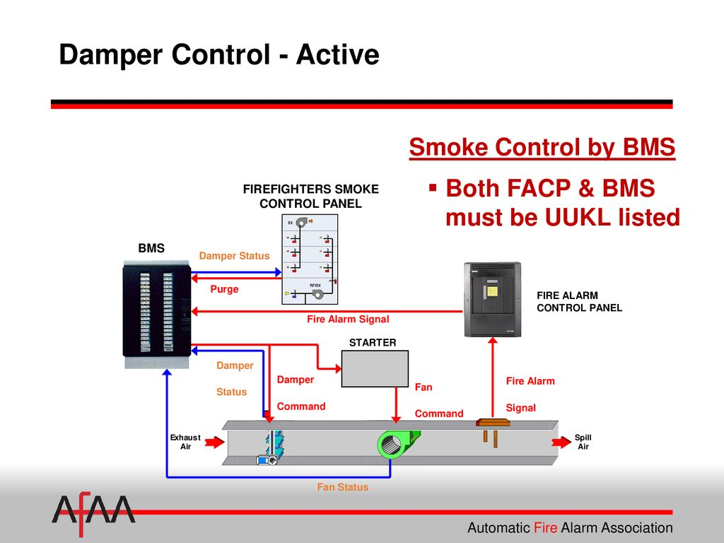 Fire Alarm Interface Of Smoke Dampers Ppt Download