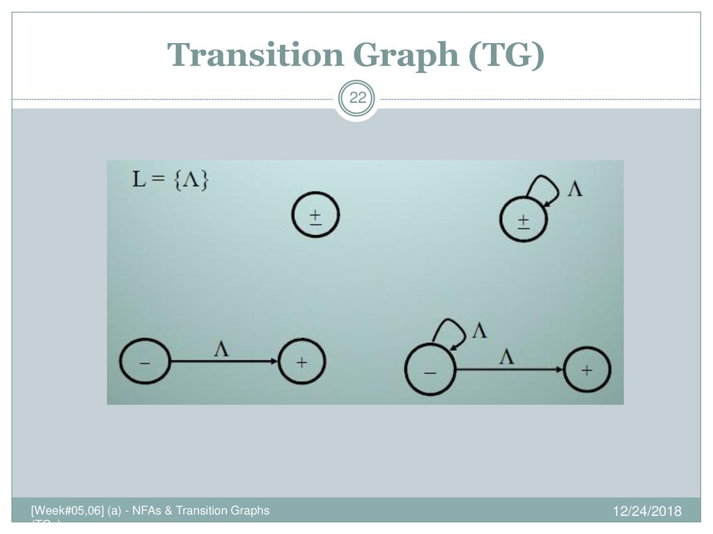 nfas and transition graphs ppt download