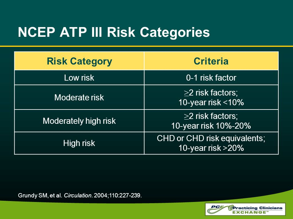 NCEP ATP III Risk Categories