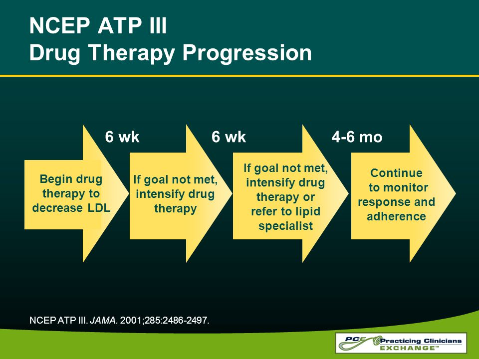 NCEP ATP III Drug Therapy Progression