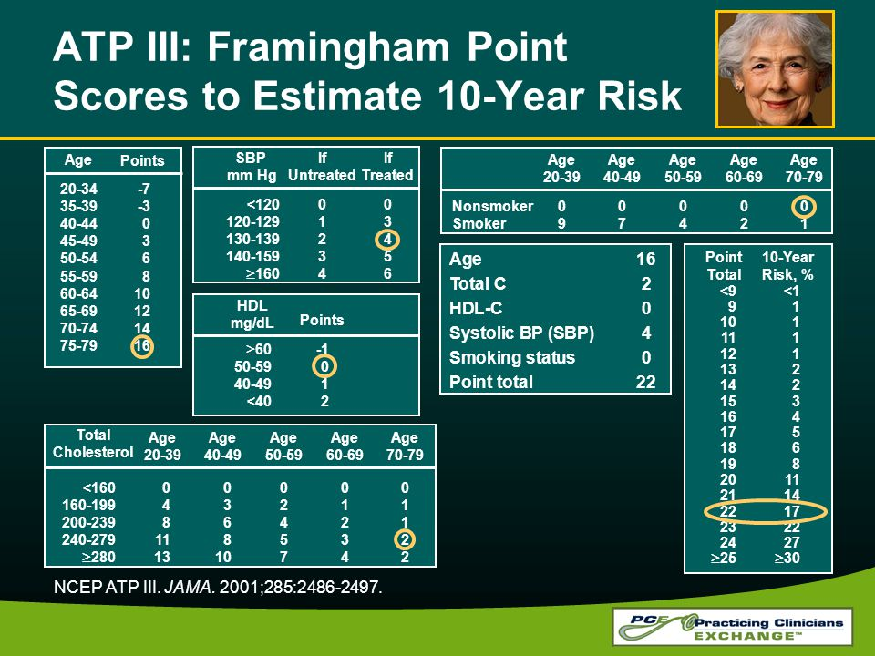 ATP III: Framingham Point Scores to Estimate 10-Year Risk