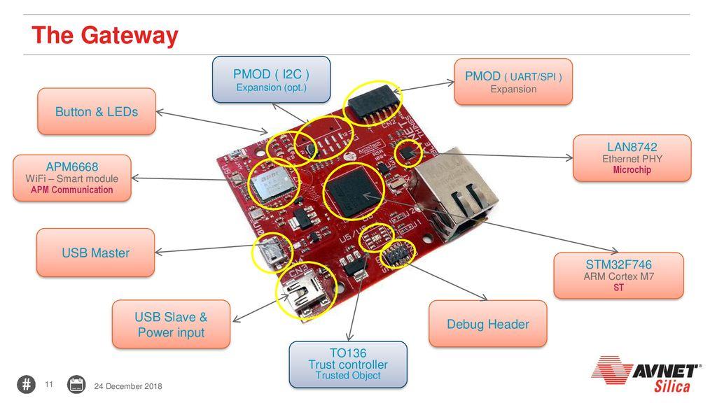 IoT – Visible Things Platform - ppt download