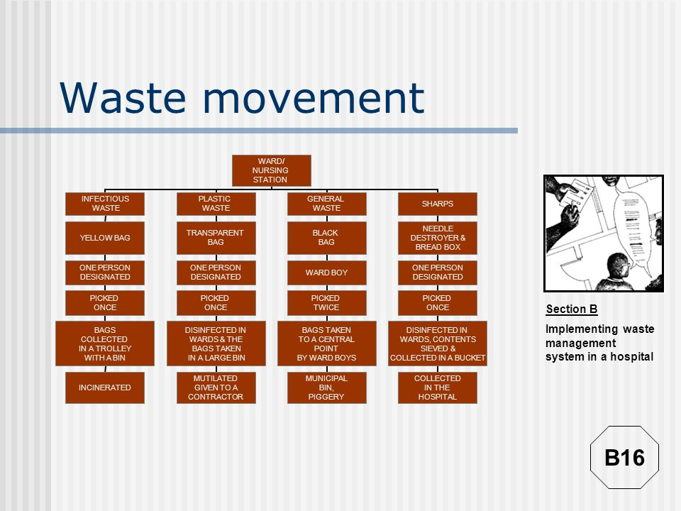 Waste movement B16