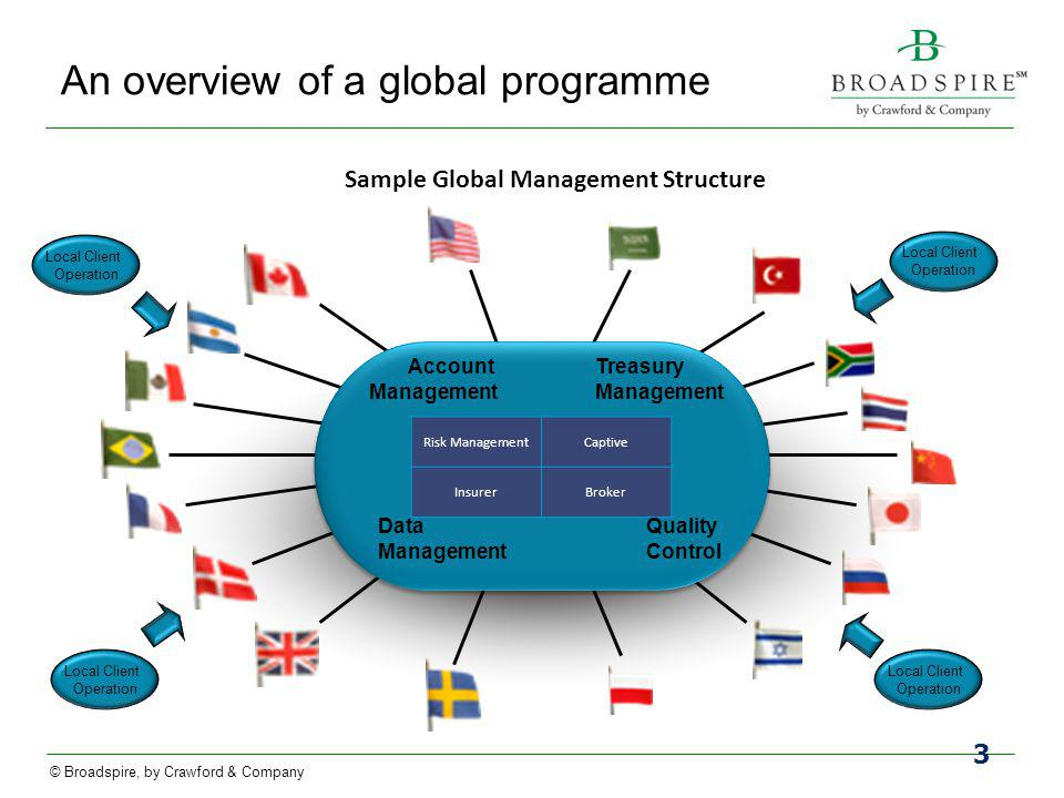 An overview of a global programme
