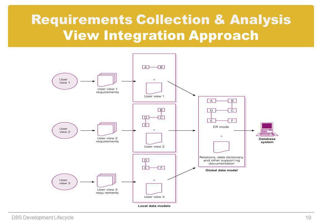 Requirements Collection & Analysis View Integration Approach