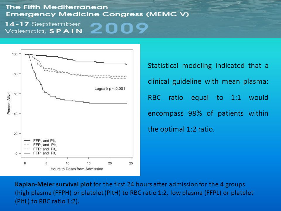 Statistical modeling indicated that a clinical guideline with mean plasma: RBC ratio equal to 1:1 would encompass 98% of patients within the optimal 1:2 ratio.