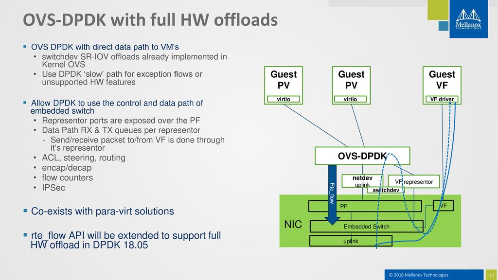 Open vSwitch HW offload over DPDK - ppt download