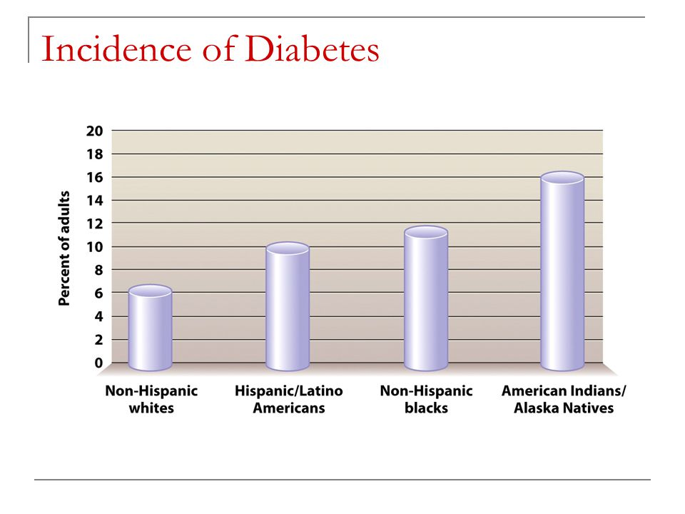 Incidence of Diabetes