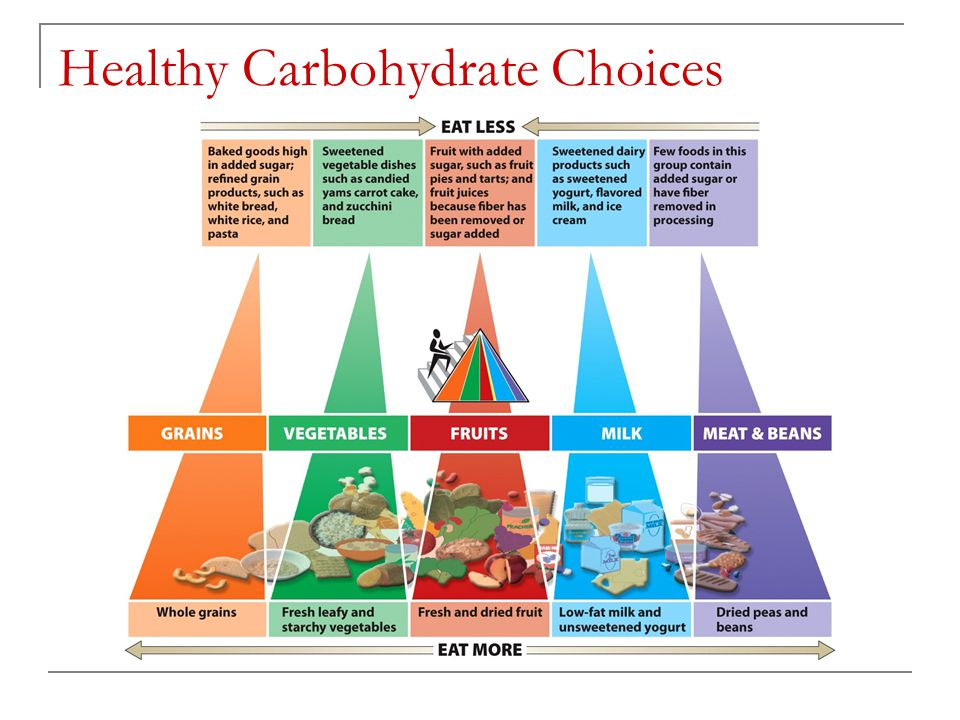 Healthy Carbohydrate Choices