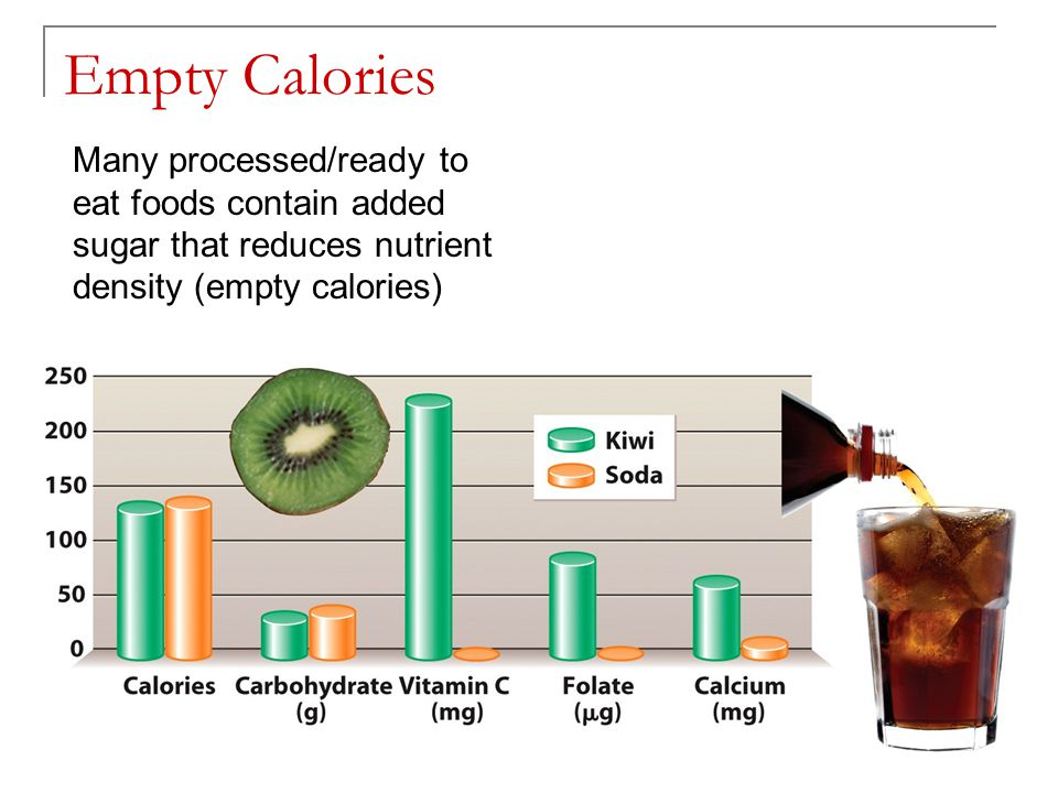 Empty Calories Many processed/ready to eat foods contain added sugar that reduces nutrient density (empty calories)