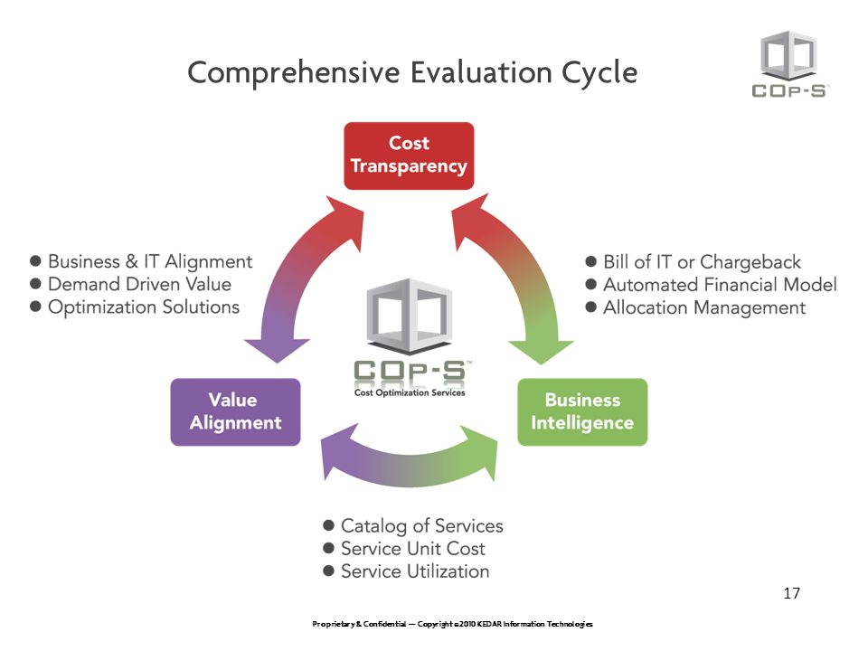 Comprehensive Evaluation Cycle