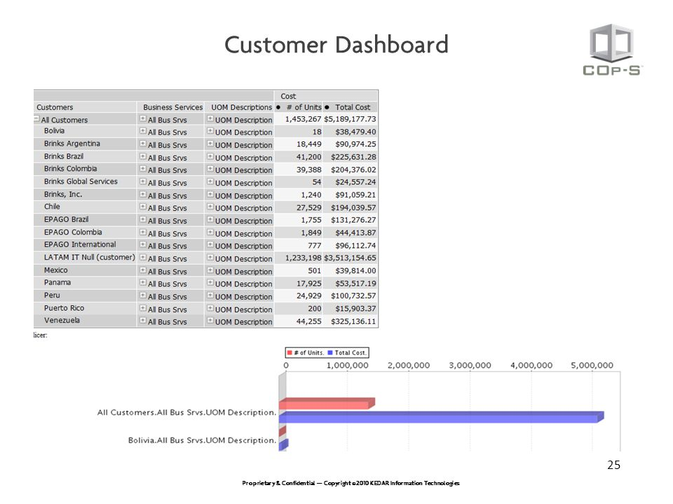 Customer Dashboard 25
