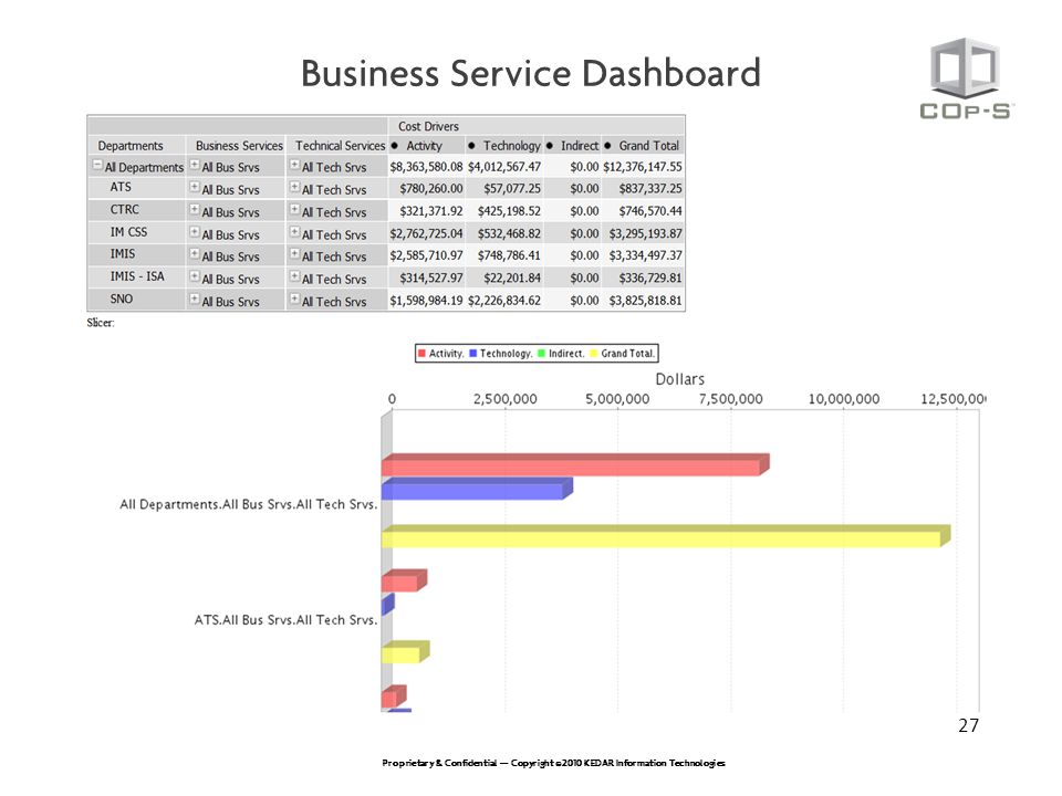 Business Service Dashboard