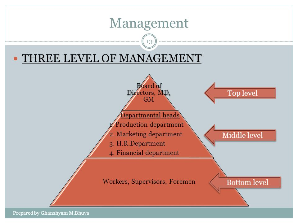 Management THREE LEVEL OF MANAGEMENT Top level Middle level