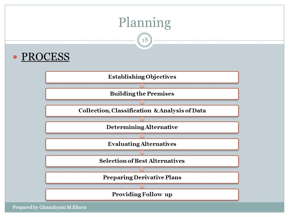 Planning PROCESS Prepared by Ghanshyam M.Bhuva Establishing Objectives