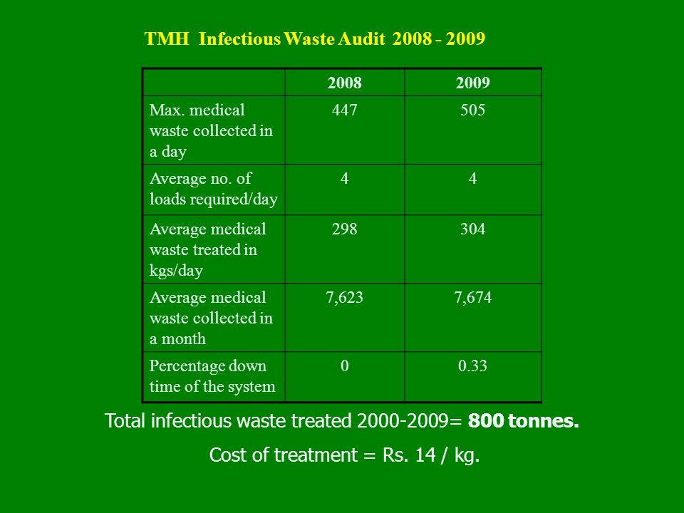 TMH Infectious Waste Audit 2008 - 2009