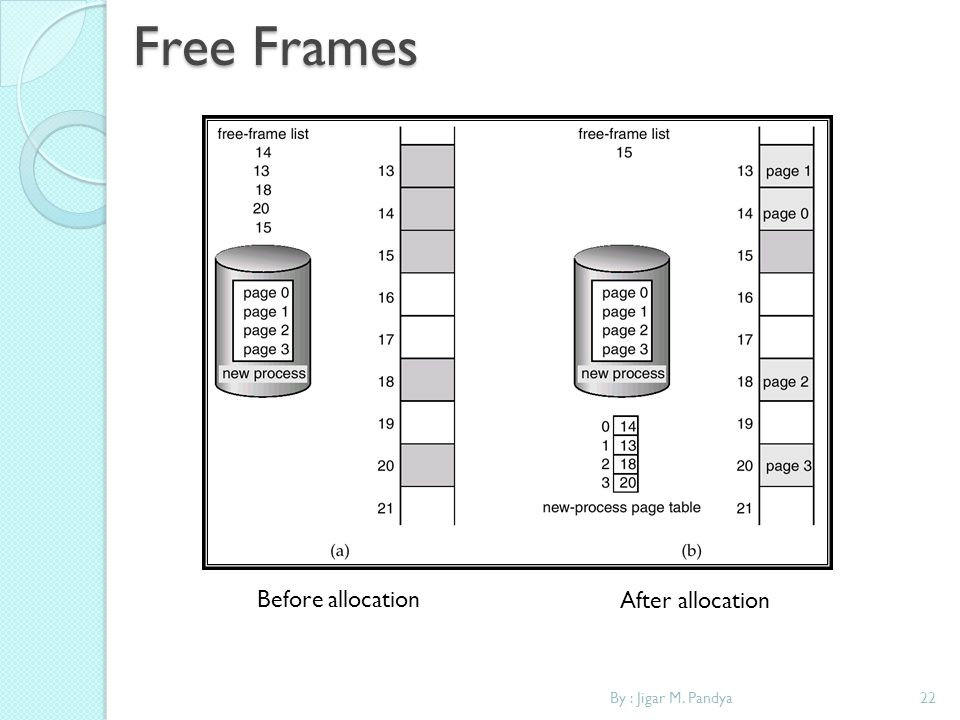 Free Frames Before allocation After allocation By : Jigar M. Pandya