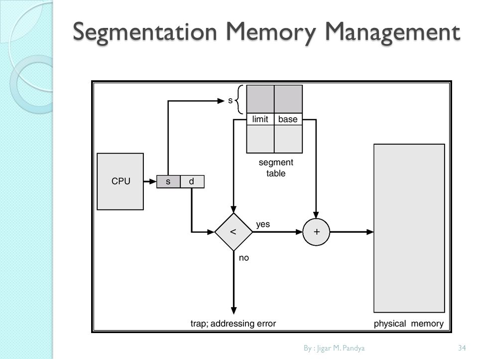 Segmentation Memory Management
