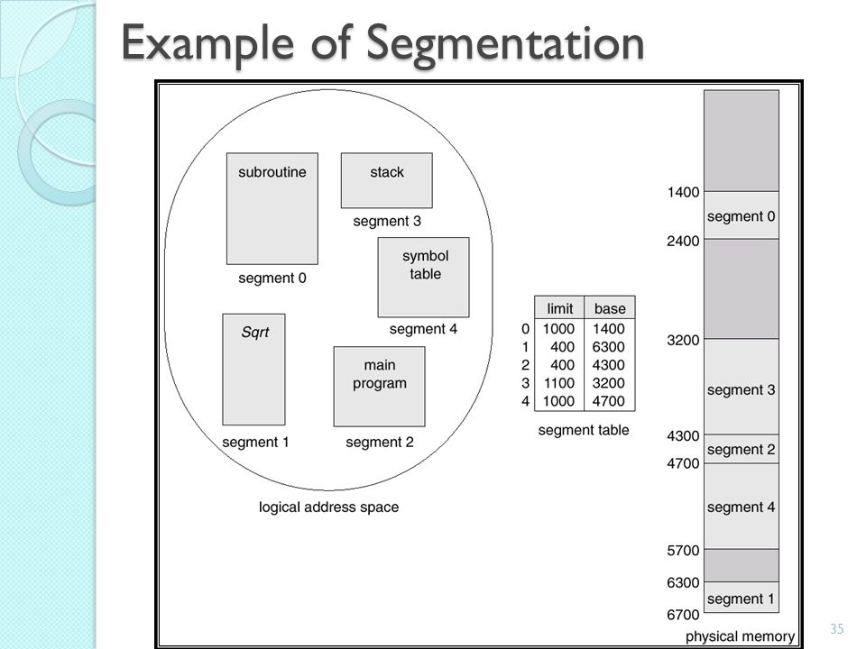 Example of Segmentation