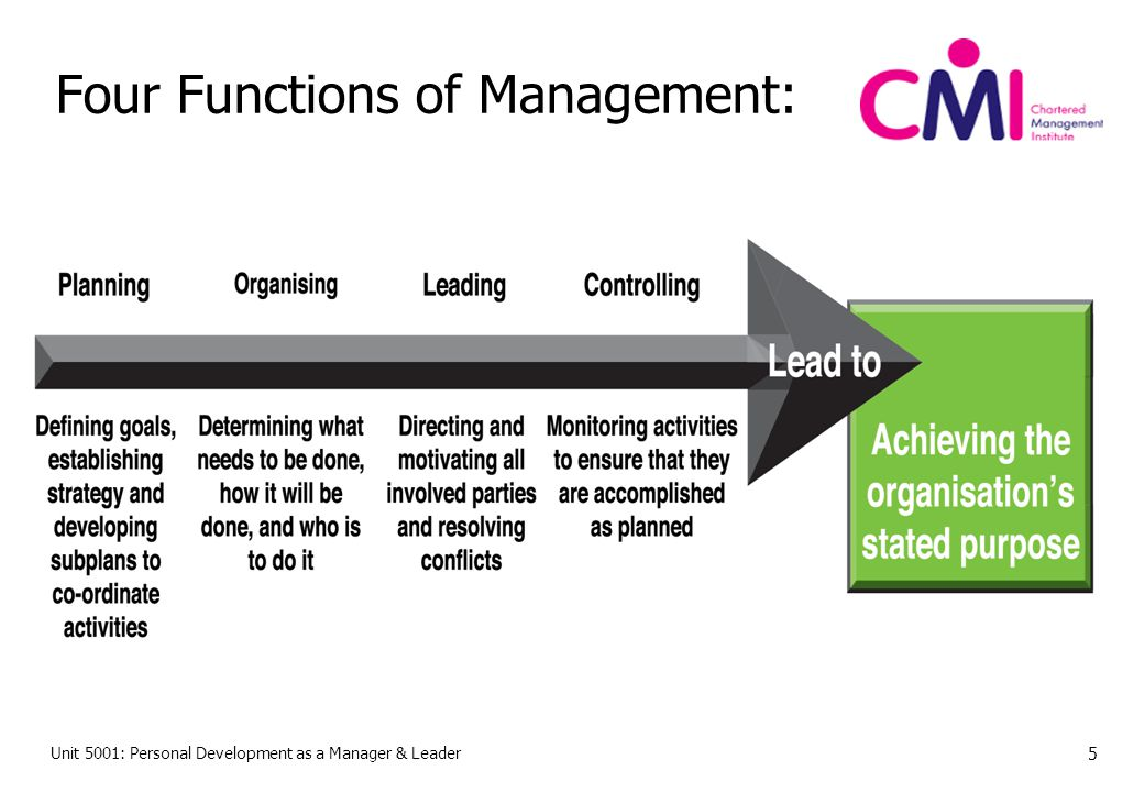 Four Functions of Management: