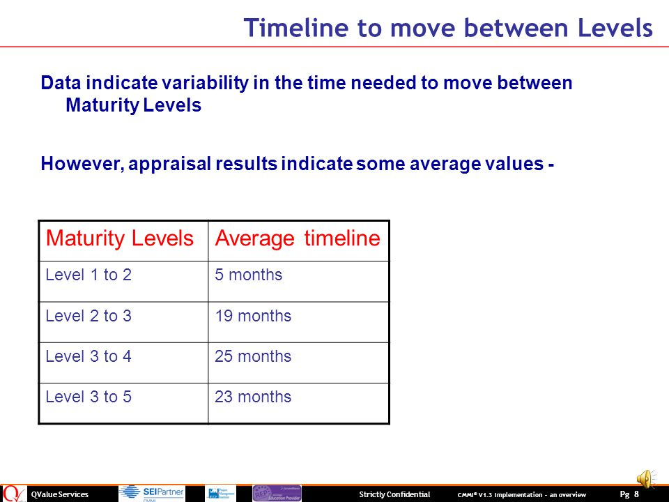 Timeline to move between Levels