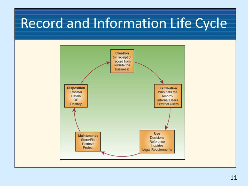 Record and Information Life Cycle