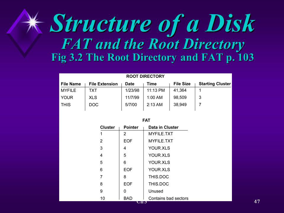 Structure of a Disk FAT and the Root Directory Fig 3