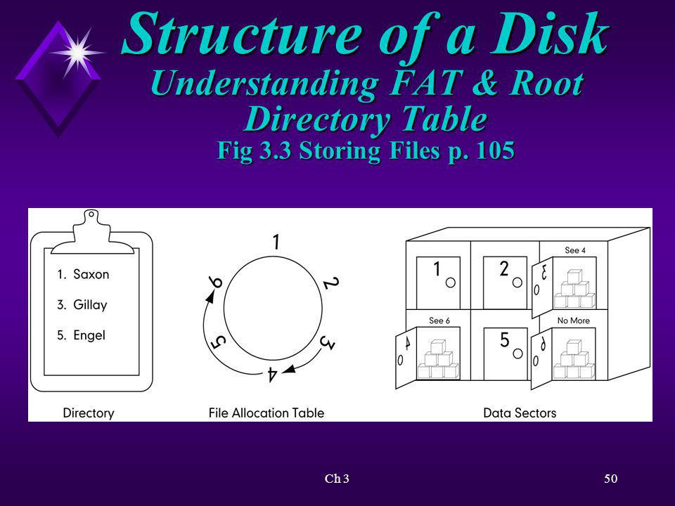 Structure of a Disk Understanding FAT & Root Directory Table Fig 3
