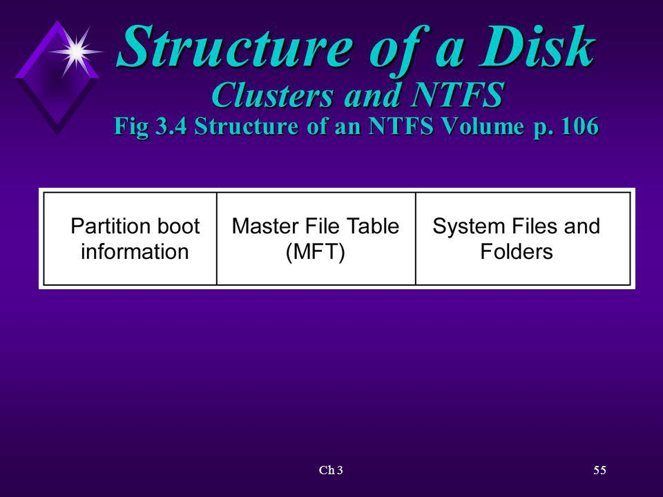 Structure of a Disk Clusters and NTFS Fig 3