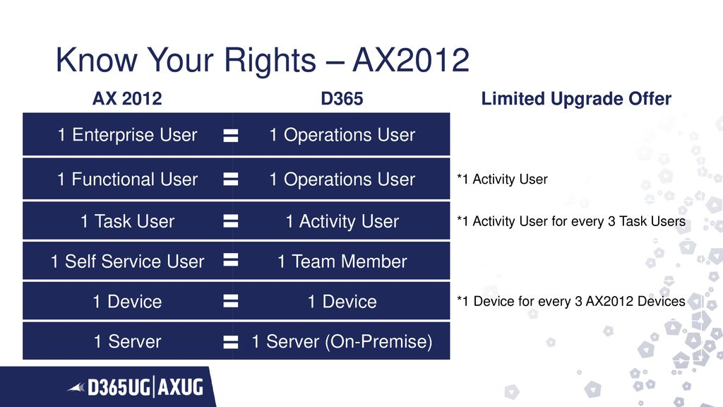 The Latest On The State of Migration Tools for AX 2009/ ppt