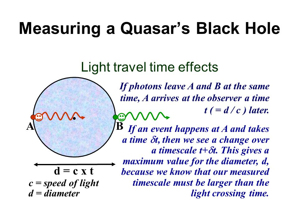 Measuring a Quasar's Black Hole
