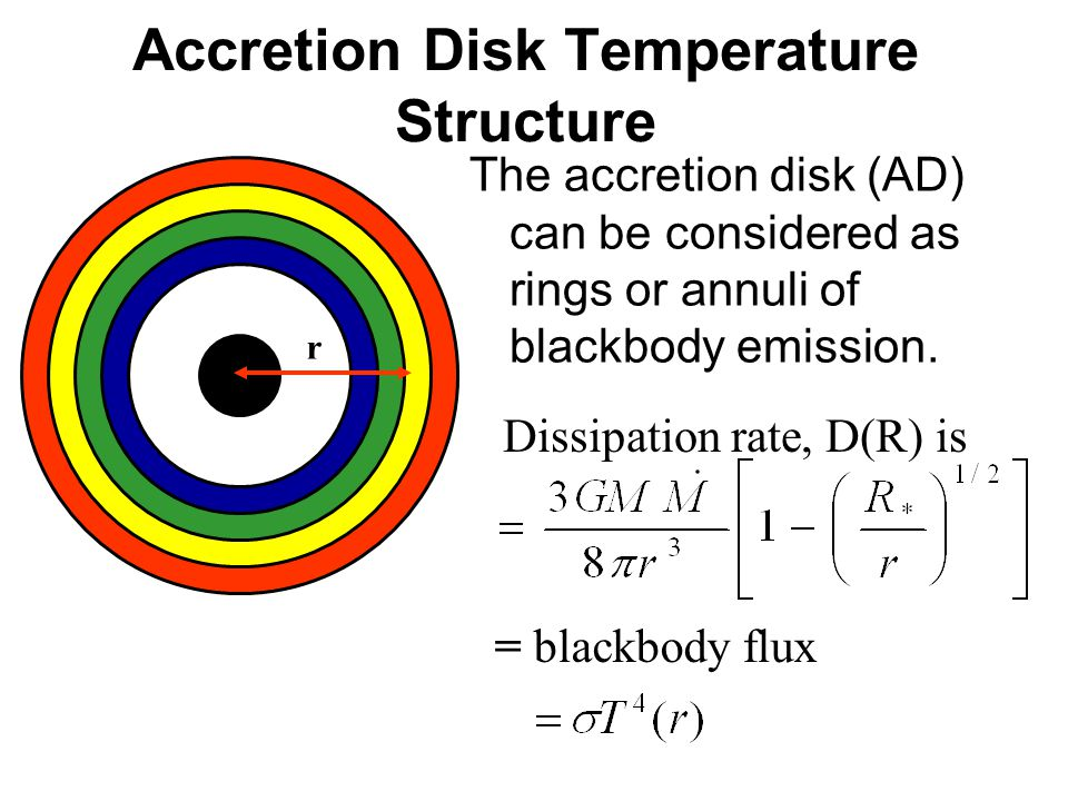 Accretion Disk Temperature Structure