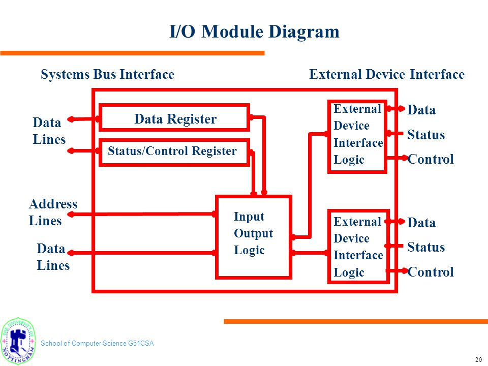 I/O Module Diagram Systems Bus Interface External Device Interface