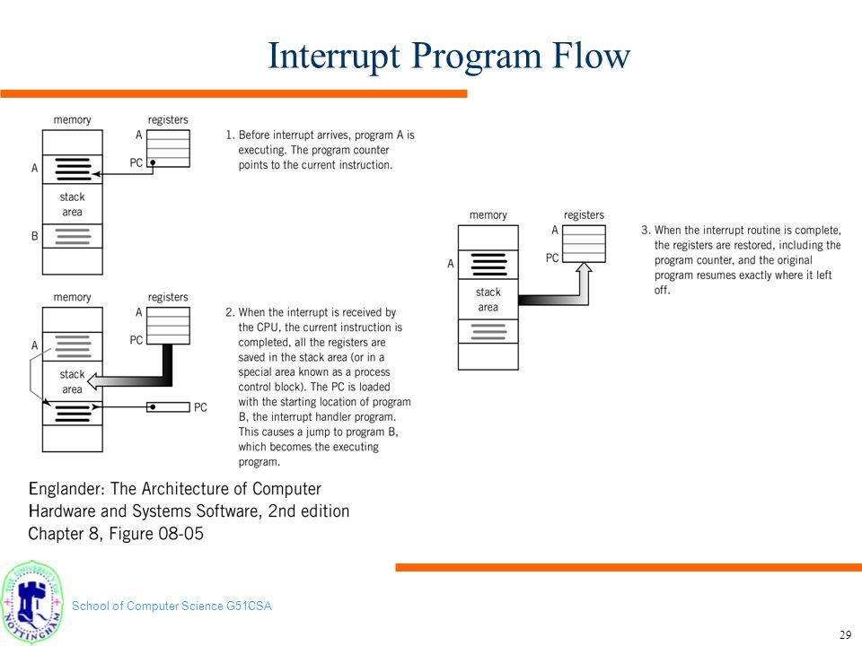 Interrupt Program Flow