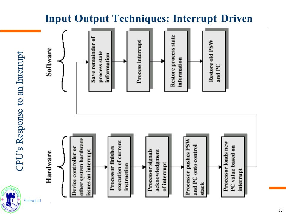 Input Output Techniques: Interrupt Driven