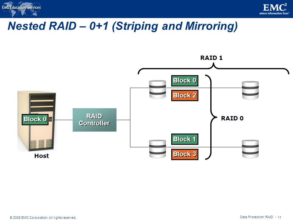 Nested RAID – 0+1 (Striping and Mirroring)