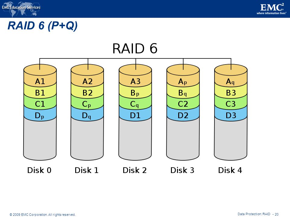 RAID 6 (P+Q) Data Protection: RAID